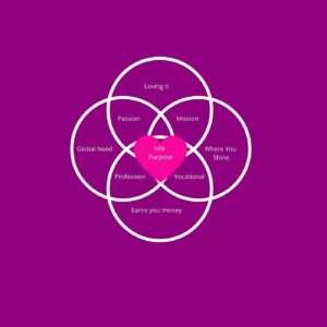 Life Purpose Interconnecting Circles